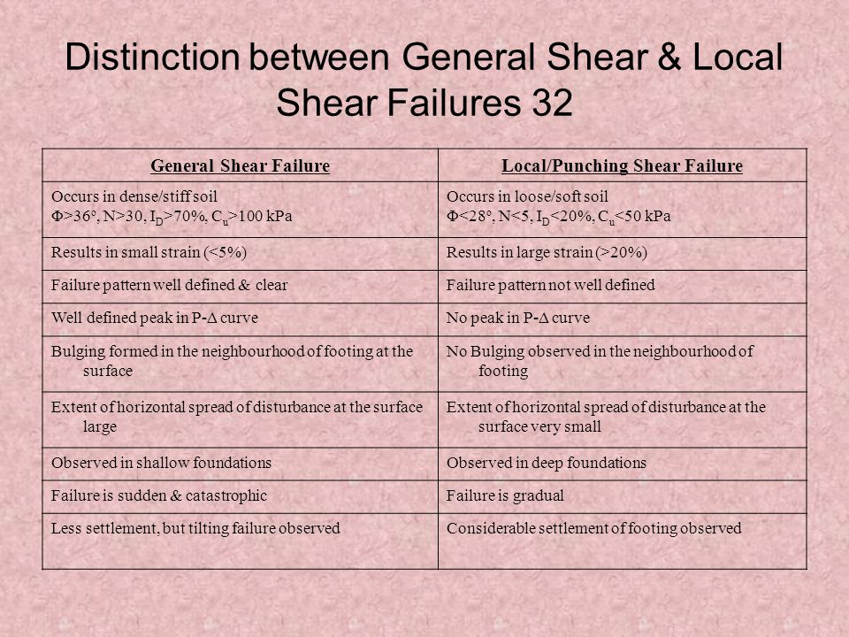 Distinction between General Shear & Local Shear Failures 32 General Shear FailureLocal/Punching Shear Failure Occurs in dense/stiff soil Φ>36 o, N>30, I D >70%, C u >100 kPa Occurs in loose/soft soil Φ<28 o, N<5, I D <20%, C u <50 kPa Results in small strain (<5%)Results in large strain (>20%) Failure pattern well defined & clearFailure pattern not well defined Well defined peak in P-Δ curveNo peak in P-Δ curve Bulging formed in the neighbourhood of footing at the surface No Bulging observed in the neighbourhood of footing Extent of horizontal spread of disturbance at the surface large Extent of horizontal spread of disturbance at the surface very small Observed in shallow foundationsObserved in deep foundations Failure is sudden & catastrophicFailure is gradual Less settlement, but tilting failure observedConsiderable settlement of footing observed