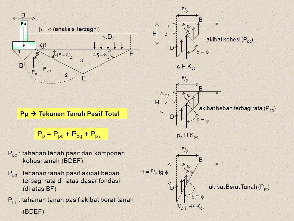 P p = P pc + P pq + P p  Pp  Tekanan Tanah Pasif Total B 1 2 3 B PpPp E F D .D f      Pu      analisis Terzaghi) P pn B/2B/2 H