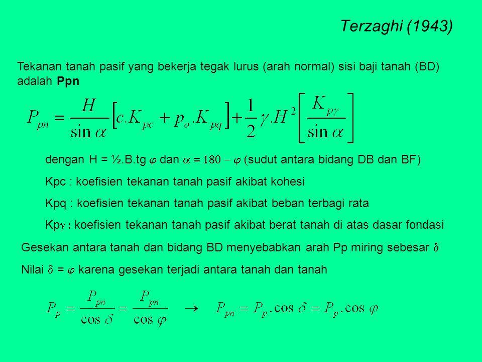 Terzaghi (1943) Tekanan tanah pasif yang bekerja tegak lurus (arah normal) sisi baji tanah (BD) adalah Ppn dengan H = ½.B.tg  dan  sud