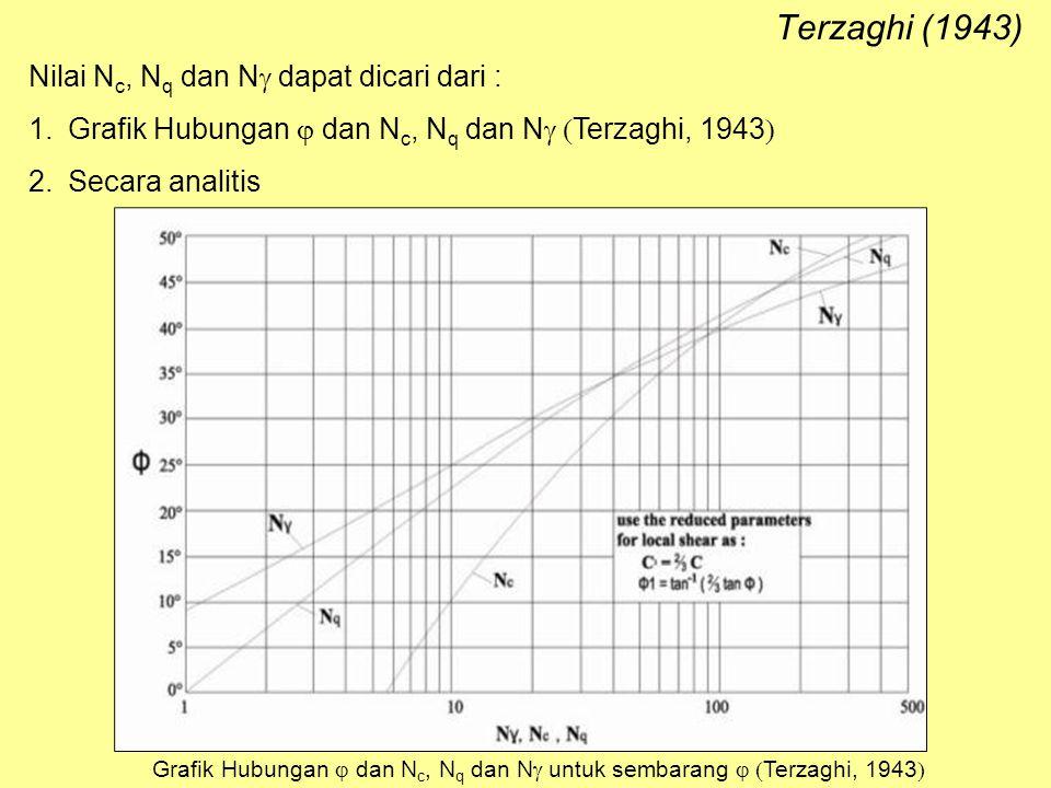 Terzaghi (1943) Nilai N c, N q dan N  dapat dicari dari : 1.Grafik Hubungan  dan N c, N q dan N  Terzaghi, 1943  2.Secara analitis Grafik Hubung