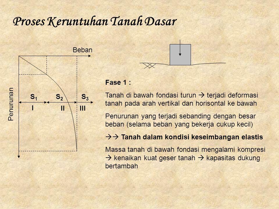 Proses Keruntuhan Tanah Dasar I IIIII Beban Penurunan S1S1 S2S2 S3S3 Fase 1 : Tanah di bawah fondasi turun  terjadi deformasi tanah pada arah vertika
