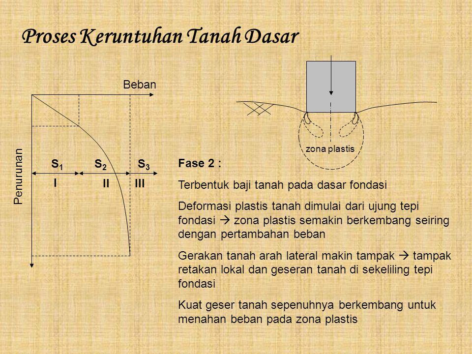 Proses Keruntuhan Tanah Dasar I IIIII Beban Penurunan S1S1 S2S2 S3S3 Fase 2 : Terbentuk baji tanah pada dasar fondasi Deformasi plastis tanah dimulai