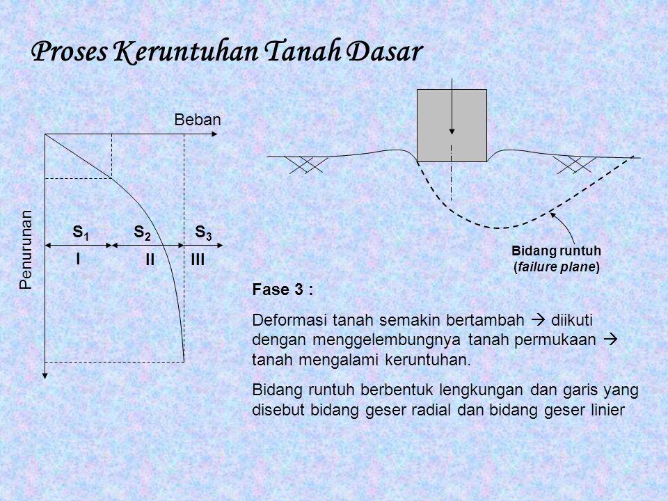 Proses Keruntuhan Tanah Dasar I IIIII Beban Penurunan S1S1 S2S2 S3S3 Fase 3 : Deformasi tanah semakin bertambah  diikuti dengan menggelembungnya tana