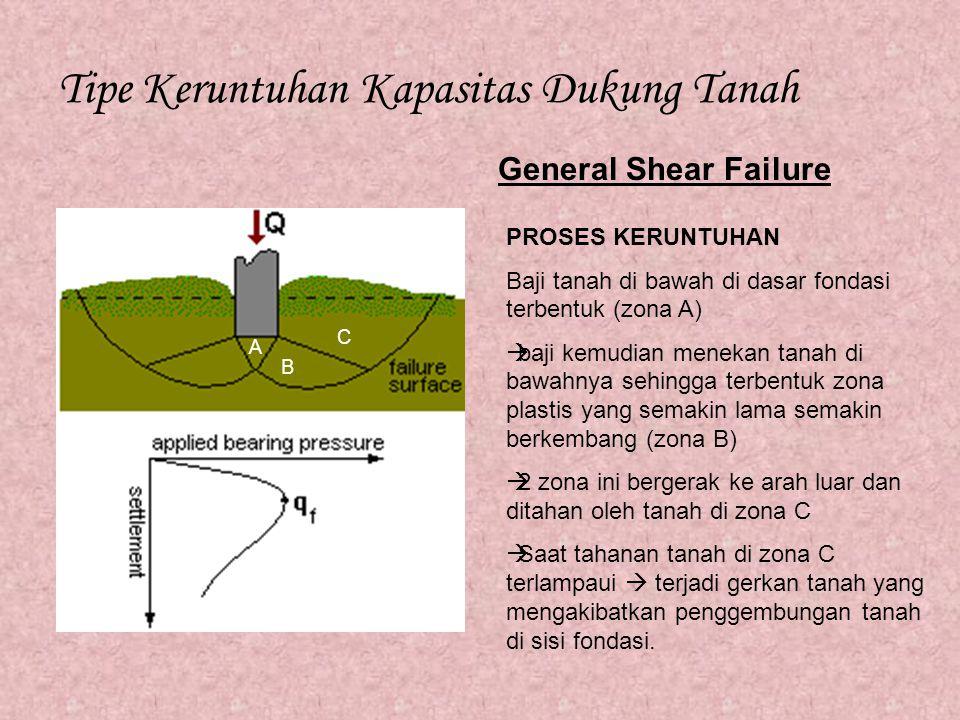 Tipe Keruntuhan Kapasitas Dukung Tanah General Shear Failure PROSES KERUNTUHAN Baji tanah di bawah di dasar fondasi terbentuk (zona A)  baji kemudian