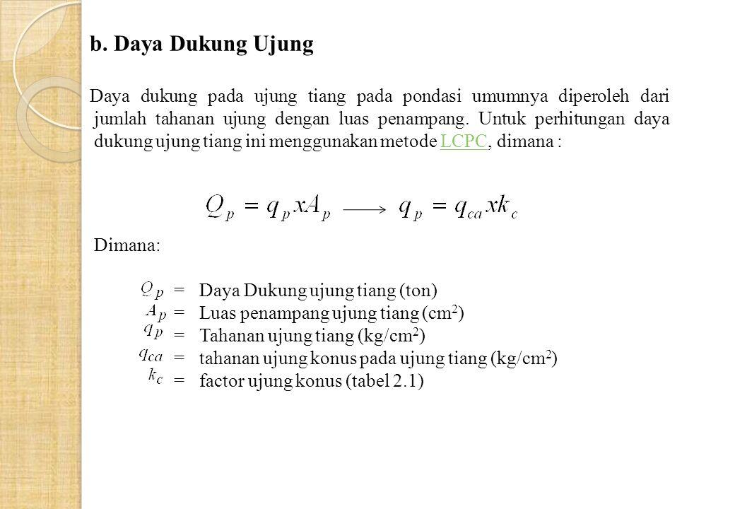 b. Daya Dukung Ujung Daya dukung pada ujung tiang pada pondasi umumnya diperoleh dari jumlah tahanan ujung dengan luas penampang. Untuk perhitungan da