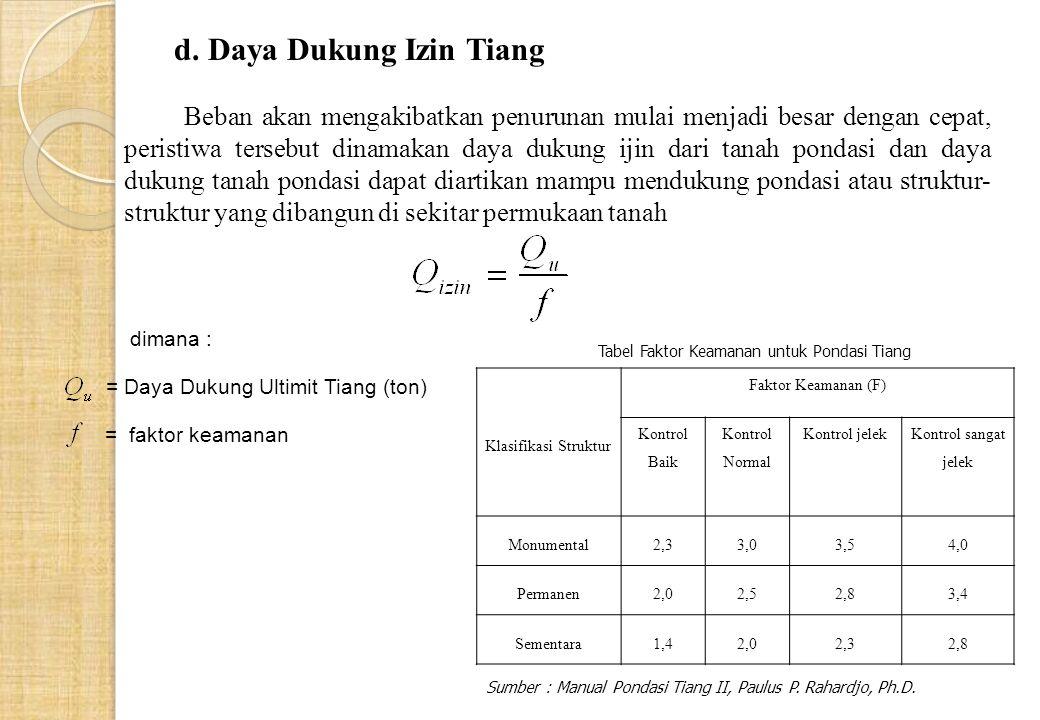 dimana : = Daya Dukung Ultimit Tiang (ton) = faktor keamanan d.