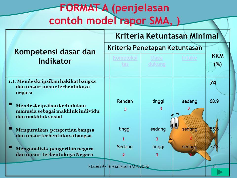 Materi 9 - Sosialisasi SMA 200613 Kompetensi dasar dan Indikator Kriteria Ketuntasan Minimal Kriteria Penetapan Ketuntasan KKM (%) Kompleksi tas Daya dukung Intake 1.1.