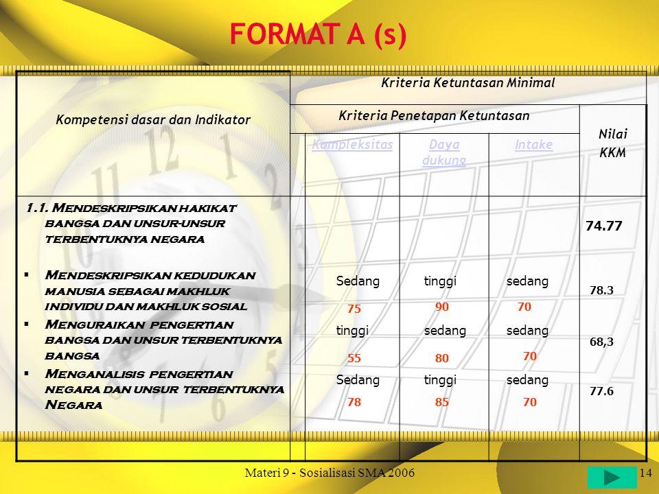 Materi 9 - Sosialisasi SMA 200614 Kompetensi dasar dan Indikator Kriteria Ketuntasan Minimal Kriteria Penetapan Ketuntasan Nilai KKM KompleksitasDaya dukung Intake 1.1.