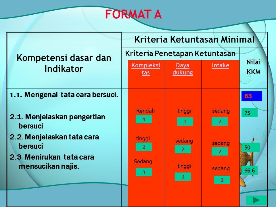 Kompetensi dasar dan Indikator Kriteria Ketuntasan Minimal Kriteria Penetapan Ketuntasan Nilai KKM Kompleksi tas Daya dukung Intake 1.1. Mengenal tata