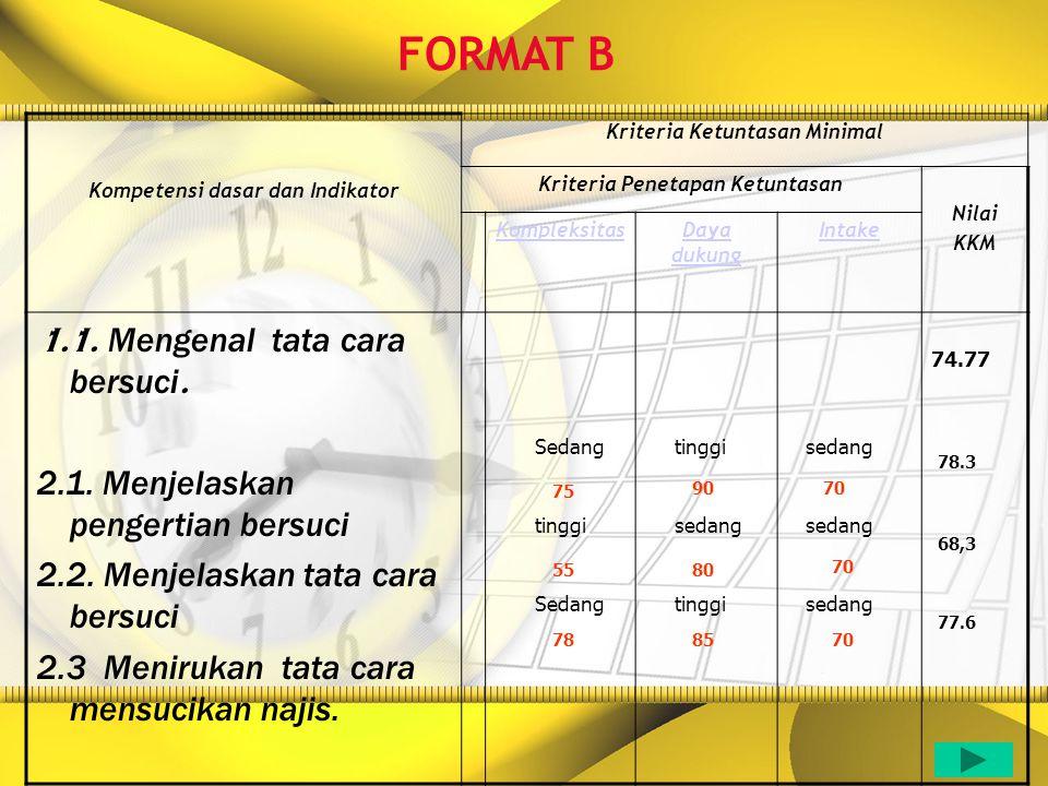 Kompetensi dasar dan Indikator Kriteria Ketuntasan Minimal Kriteria Penetapan Ketuntasan Nilai KKM KompleksitasDaya dukung Intake 1.1. Mengenal tata c