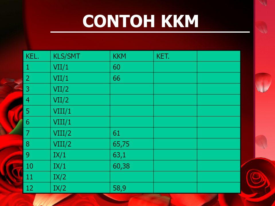 CONTOH KKM KEL.KLS/SMTKKMKET. 1VII/160 2VII/166 3VII/2 4 5VIII/1 6 7VIII/261 8VIII/265,75 9IX/163,1 10IX/160,38 11IX/2 12IX/258,9
