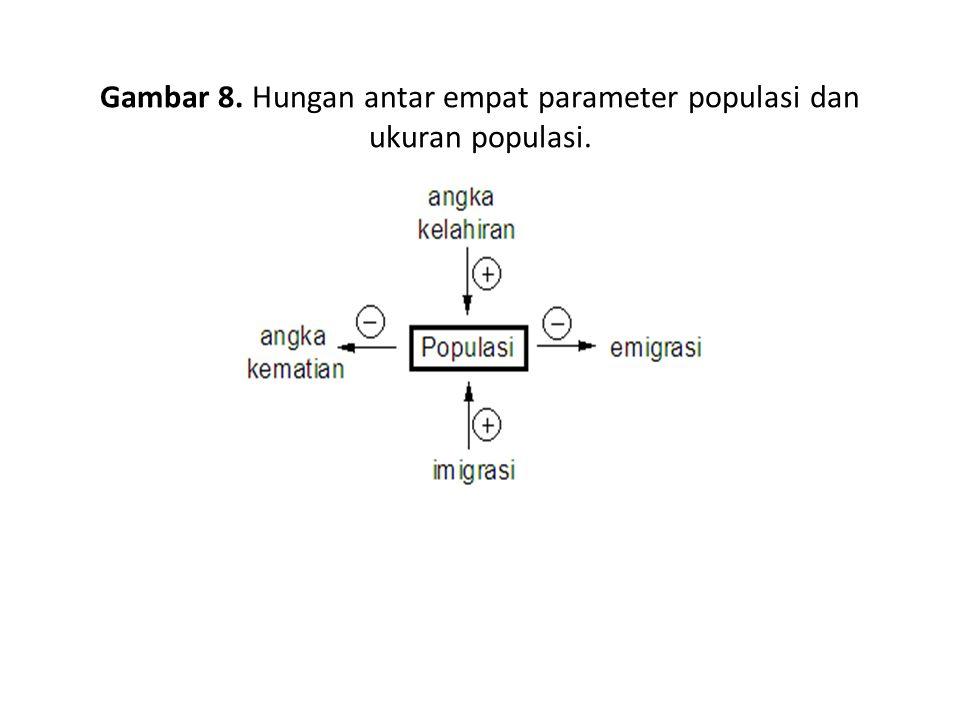 Gambar 8. Hungan antar empat parameter populasi dan ukuran populasi.