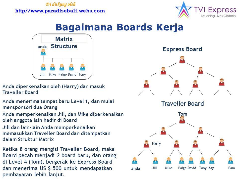 Bagaimana Boards Kerja Express Board Traveller Board anda JillMikePaigeDavidTonyKayPam Tom Harry Anda diperkenalkan oleh (Harry) dan masuk Traveller Board Anda menerima tempat baru Level 1, dan mulai mensponsori dua Orang Anda memperkenalkan Jill, dan Mike diperkenalkan oleh anggota lain hadir di Board Jill dan lain-lain Anda memperkenalkan memasukkan Traveller Board dan ditempatkan dalam Struktur Matrix Ketika 8 orang mengisi Traveller Board, maka Board pecah menjadi 2 board baru, dan orang di Level 4 (Tom), bergerak ke Express Board dan menerima US $ 500 untuk mendapatkan pembayaran lebih lanjut.