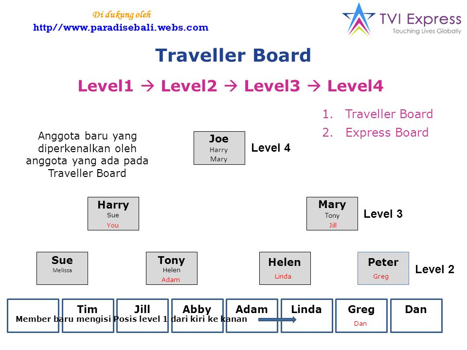 Traveller Board Level1  Level2  Level3  Level4 Joe Harry Mary Tony Harry Sue Melissa Tony Helen Peter YOU TimJillAbbyAdamLindaGregDan Level 4 Level 3 Level 2 Tim Abby YouJill Adam Dan LindaGreg Member baru mengisi Posis level 1 dari kiri ke kanan Anggota baru yang diperkenalkan oleh anggota yang ada pada Traveller Board 1.Traveller Board 2.Express Board Di dukung oleh http//www.paradisebali.webs.com