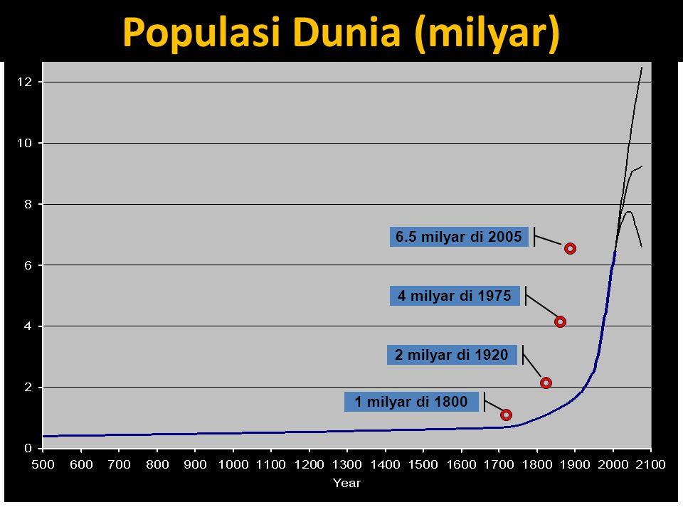 1 milyar di 1800 4 milyar di 1975 2 milyar di 1920 6.5 milyar di 2005 Populasi Dunia (milyar) Source: UN Population Division 2004; Lee, 2003; Populati