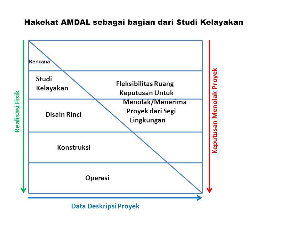 Hakekat AMDAL sebagai bagian dari Studi Kelayakan Rencana Studi Kelayakan Disain Rinci Konstruksi Data Deskripsi Proyek Realisasi Fisik Keputusan Meno