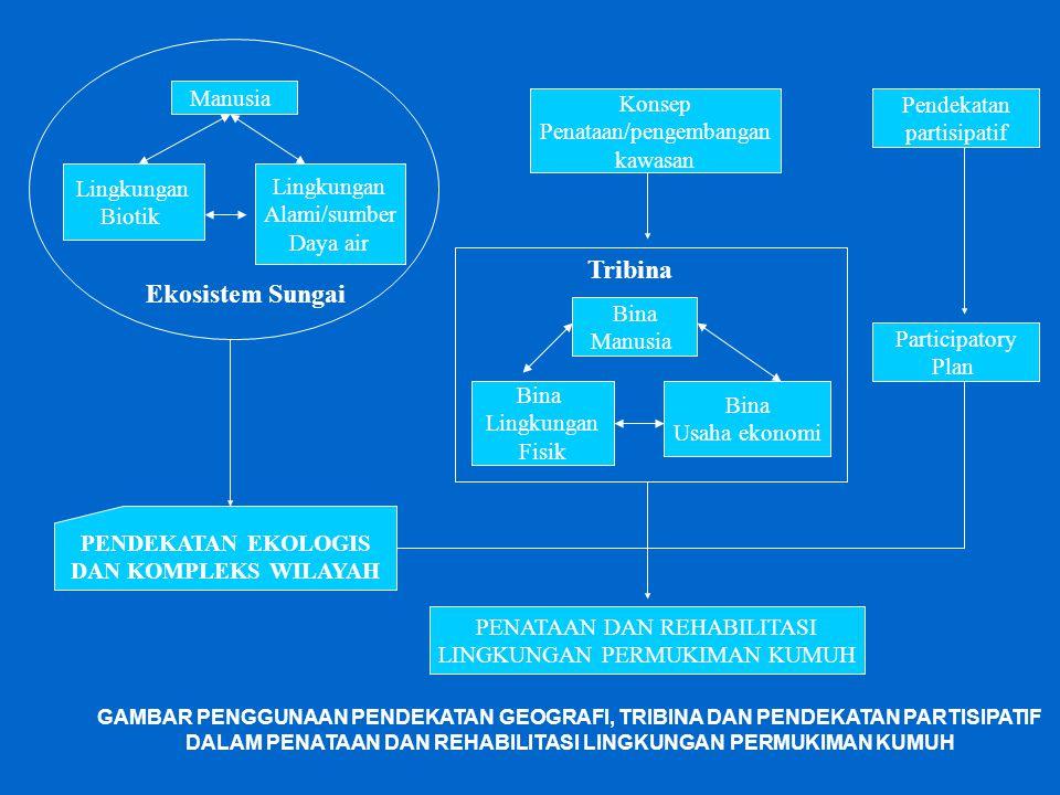 Manusia Lingkungan Biotik Lingkungan Alami/sumber Daya air Ekosistem Sungai Konsep Penataan/pengembangan kawasan Pendekatan partisipatif Bina Manusia