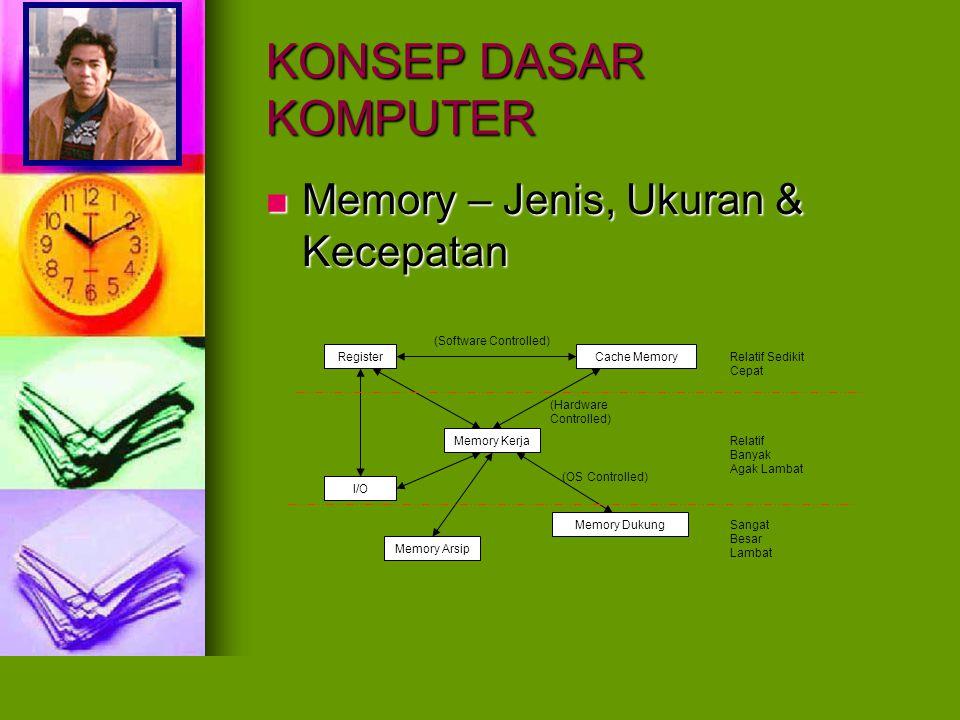 KONSEP DASAR KOMPUTER Memory – Jenis, Ukuran & Kecepatan Memory – Jenis, Ukuran & Kecepatan Register Memory Kerja Cache Memory I/O Memory Arsip Memory