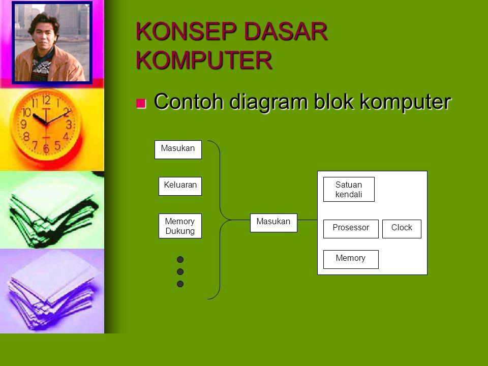 KONSEP DASAR KOMPUTER Contoh diagram blok komputer Contoh diagram blok komputer Masukan Keluaran Memory Dukung Masukan Satuan kendali Prosessor Memory