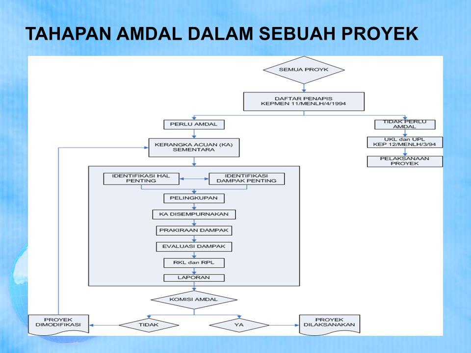TAHAPAN AMDAL DALAM SEBUAH PROYEK