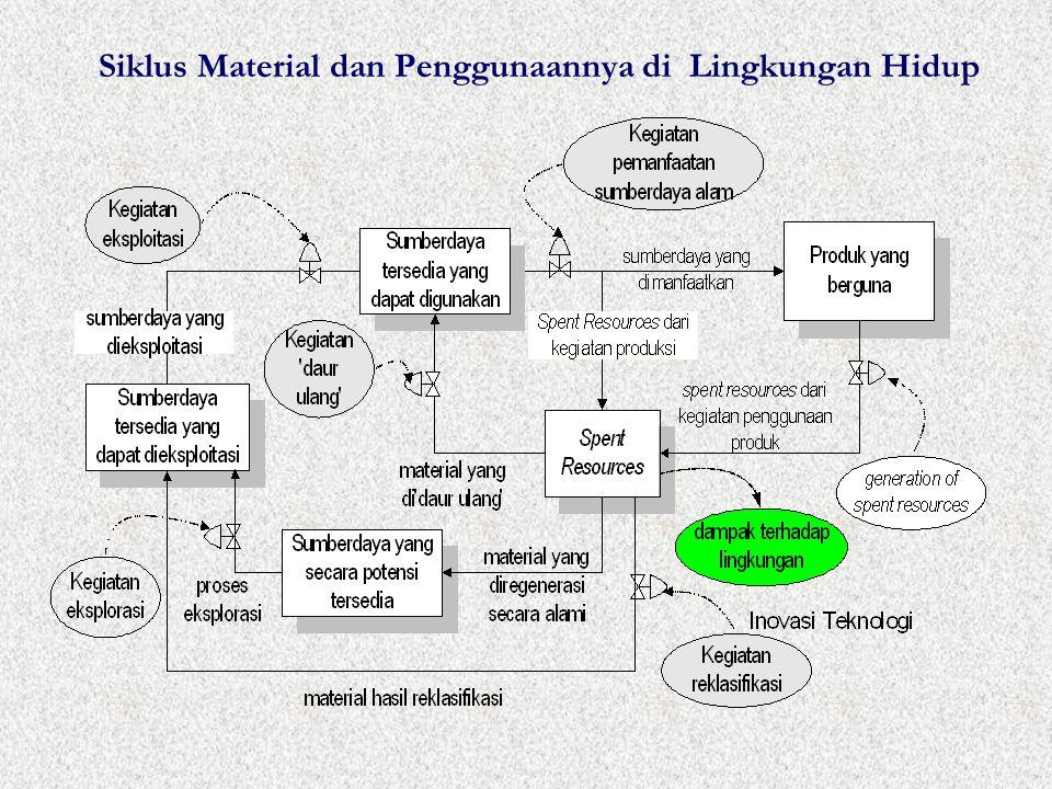 Siklus Material dan Penggunaannya di Lingkungan Hidup