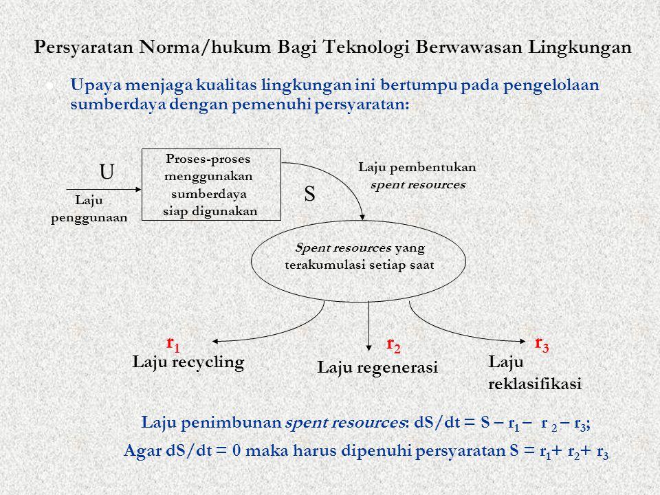 Persyaratan Norma/hukum Bagi Teknologi Berwawasan Lingkungan Upaya menjaga kualitas lingkungan ini bertumpu pada pengelolaan sumberdaya dengan pemenuhi persyaratan: Laju penggunaan Proses-proses menggunakan sumberdaya siap digunakan Spent resources yang terakumulasi setiap saat U Laju pembentukan spent resources Laju recycling Laju regenerasi Laju reklasifikasi r1r1 r2r2 r3r3 S Laju penimbunan spent resources: dS/dt = S – r 1 – r 2 – r 3 ; Agar dS/dt = 0 maka harus dipenuhi persyaratan S = r 1 + r 2 + r 3