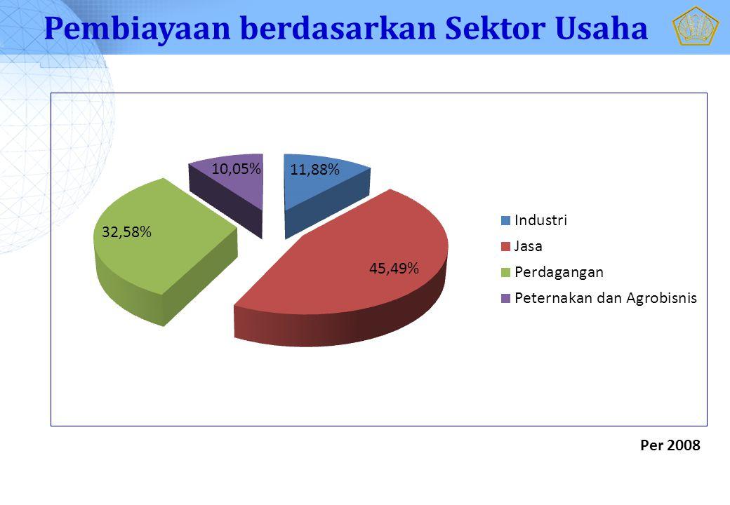 Pembiayaan berdasarkan Sektor Usaha Per 2008