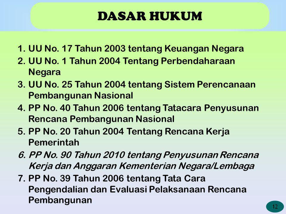 DASAR HUKUM 1.UU No. 17 Tahun 2003 tentang Keuangan Negara 2.UU No. 1 Tahun 2004 Tentang Perbendaharaan Negara 3.UU No. 25 Tahun 2004 tentang Sistem P