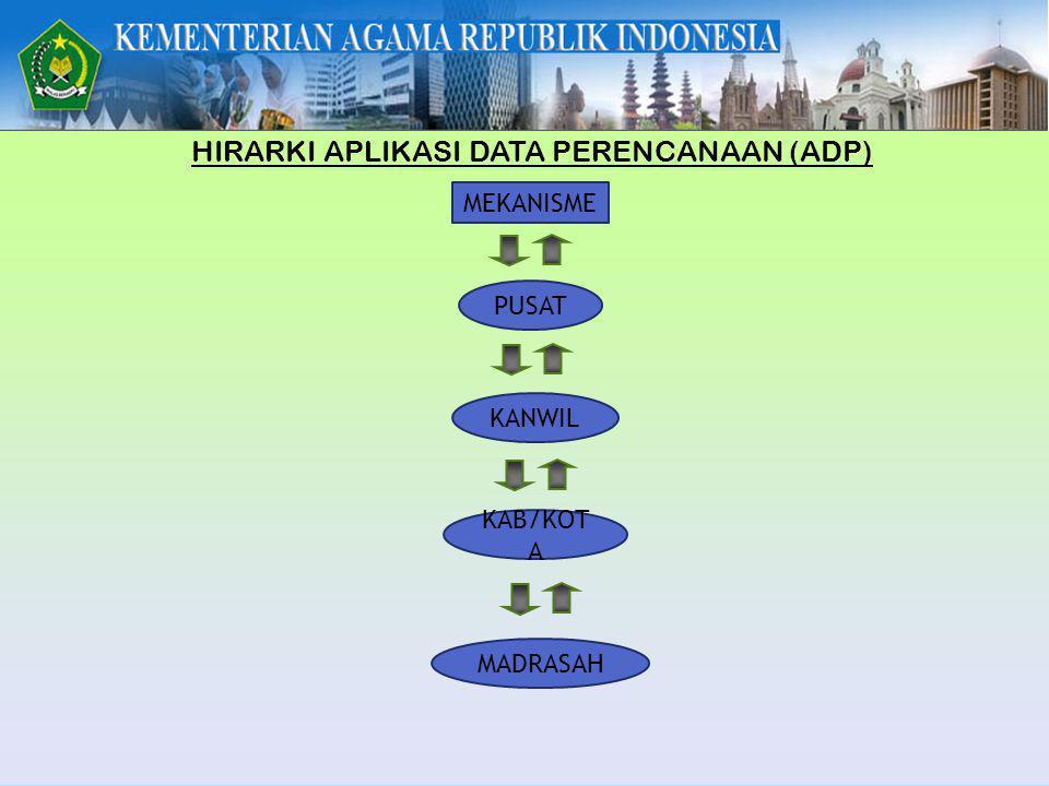 MEKANISME HIRARKI APLIKASI DATA PERENCANAAN (ADP) PUSAT KANWIL KAB/KOT A MADRASAH