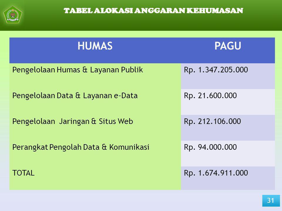 TABEL ALOKASI ANGGARAN KEHUMASAN 31 HUMASPAGU Pengelolaan Humas & Layanan PublikRp. 1.347.205.000 Pengelolaan Data & Layanan e-DataRp. 21.600.000 Peng