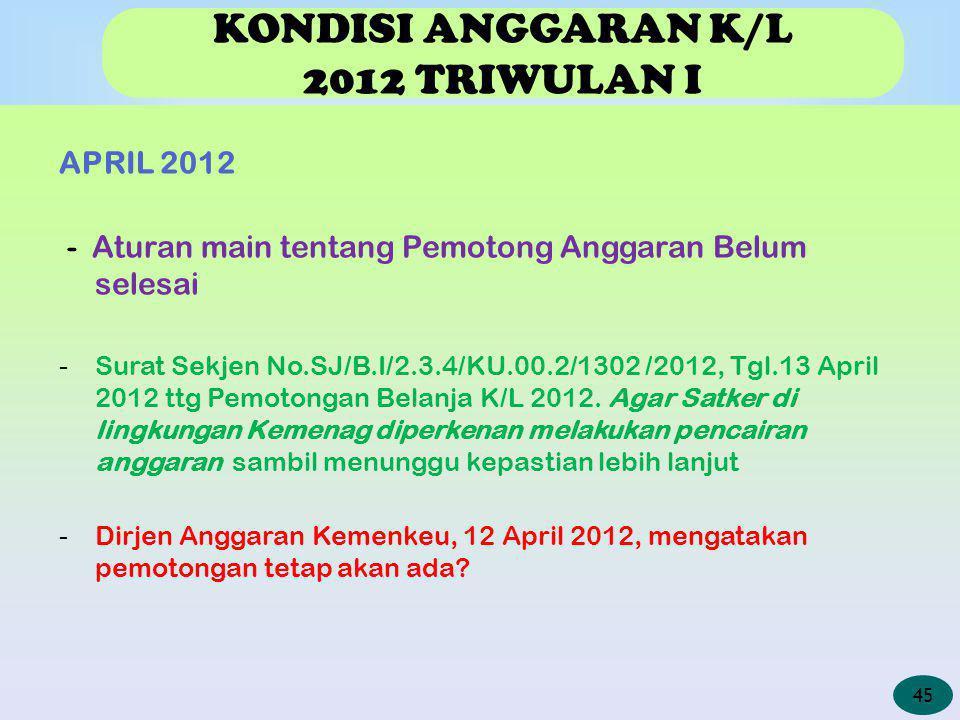 KONDISI ANGGARAN K/L 2012 TRIWULAN I APRIL 2012 - Aturan main tentang Pemotong Anggaran Belum selesai -Surat Sekjen No.SJ/B.I/2.3.4/KU.00.2/1302 /2012