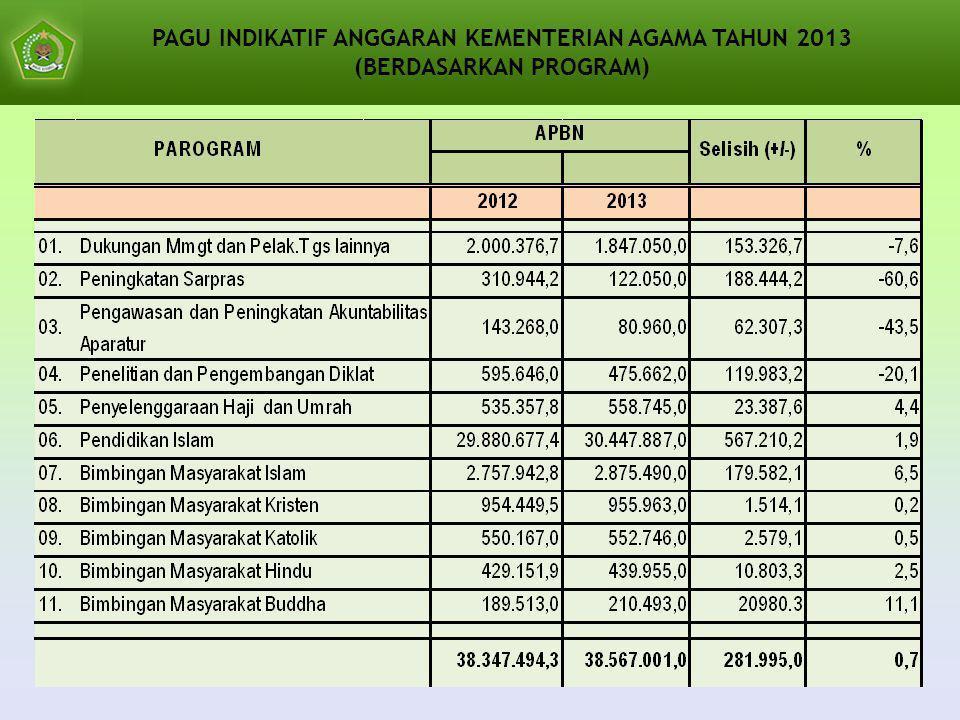 PAGU INDIKATIF ANGGARAN KEMENTERIAN AGAMA TAHUN 2013 (BERDASARKAN PROGRAM)