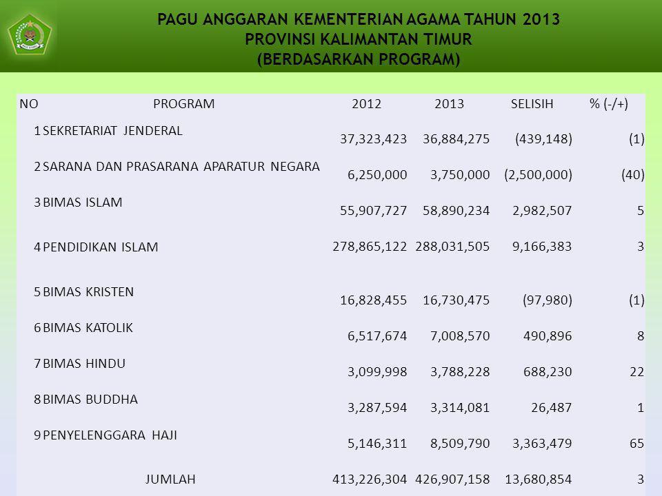 PAGU ANGGARAN KEMENTERIAN AGAMA TAHUN 2013 PROVINSI KALIMANTAN TIMUR (BERDASARKAN PROGRAM) NOPROGRAM20122013SELISIH% (-/+) 1SEKRETARIAT JENDERAL 37,323,423 36,884,275 (439,148) (1) 2SARANA DAN PRASARANA APARATUR NEGARA 6,250,000 3,750,000 (2,500,000) (40) 3BIMAS ISLAM 55,907,727 58,890,234 2,982,507 5 4PENDIDIKAN ISLAM 278,865,122 288,031,505 9,166,383 3 5BIMAS KRISTEN 16,828,455 16,730,475 (97,980) (1) 6BIMAS KATOLIK 6,517,674 7,008,570 490,896 8 7BIMAS HINDU 3,099,998 3,788,228 688,230 22 8BIMAS BUDDHA 3,287,594 3,314,081 26,487 1 9PENYELENGGARA HAJI 5,146,311 8,509,790 3,363,479 65 JUMLAH 413,226,304 426,907,158 13,680,854 3