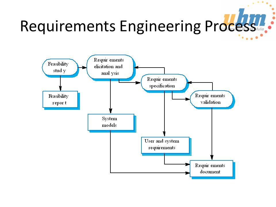Feasibility studies Feasibility study memutuskan apakah sistem yang diusulkan berharga atau tidak Studi terfokus singkat yang memeriksa – Apakah sistem berkontribusi pada tujuan organisasi – Apakah sistem dapat direkayasa dengan teknologi saat ini dan budget yang ada – Apakah sistem dapat diintegarasikan dengan sistem lain yang digunakan