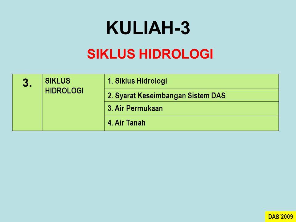 KULIAH-3 3. SIKLUS HIDROLOGI 1. Siklus Hidrologi 2. Syarat Keseimbangan Sistem DAS 3. Air Permukaan 4. Air Tanah SIKLUS HIDROLOGI DAS'2009