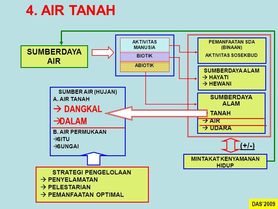 4. AIR TANAH SUMBERDAYA AIR BIOTIK AKTIVITAS MANUSIA ABIOTIK PEMANFAATAN SDA (BINAAN) AKTIVITAS SOSEKBUD SUMBERDAYA ALAM  HAYATI  HEWANI SUMBERDAYA