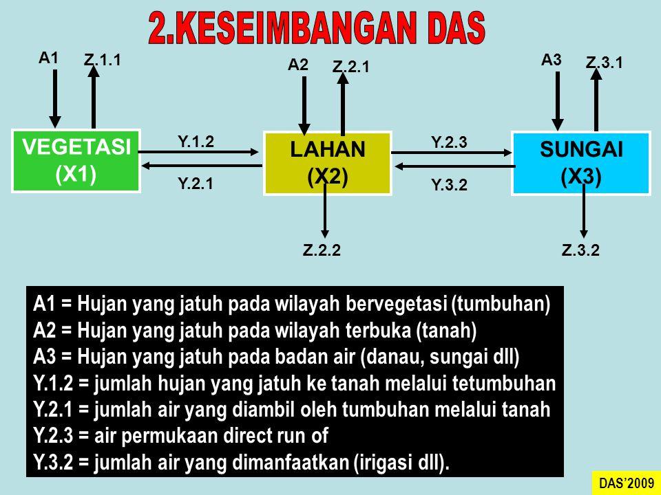 A1 = Hujan yang jatuh pada wilayah bervegetasi (tumbuhan) A2 = Hujan yang jatuh pada wilayah terbuka (tanah) A3 = Hujan yang jatuh pada badan air (danau, sungai dll) Y.1.2 = jumlah hujan yang jatuh ke tanah melalui tetumbuhan Y.2.1 = jumlah air yang diambil oleh tumbuhan melalui tanah Y.2.3 = air permukaan direct run of Y.3.2 = jumlah air yang dimanfaatkan (irigasi dll).