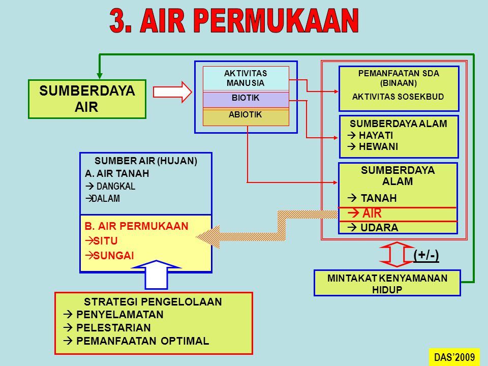 SUMBERDAYA AIR BIOTIK AKTIVITAS MANUSIA ABIOTIK PEMANFAATAN SDA (BINAAN) AKTIVITAS SOSEKBUD SUMBERDAYA ALAM  HAYATI  HEWANI SUMBERDAYA ALAM  TANAH