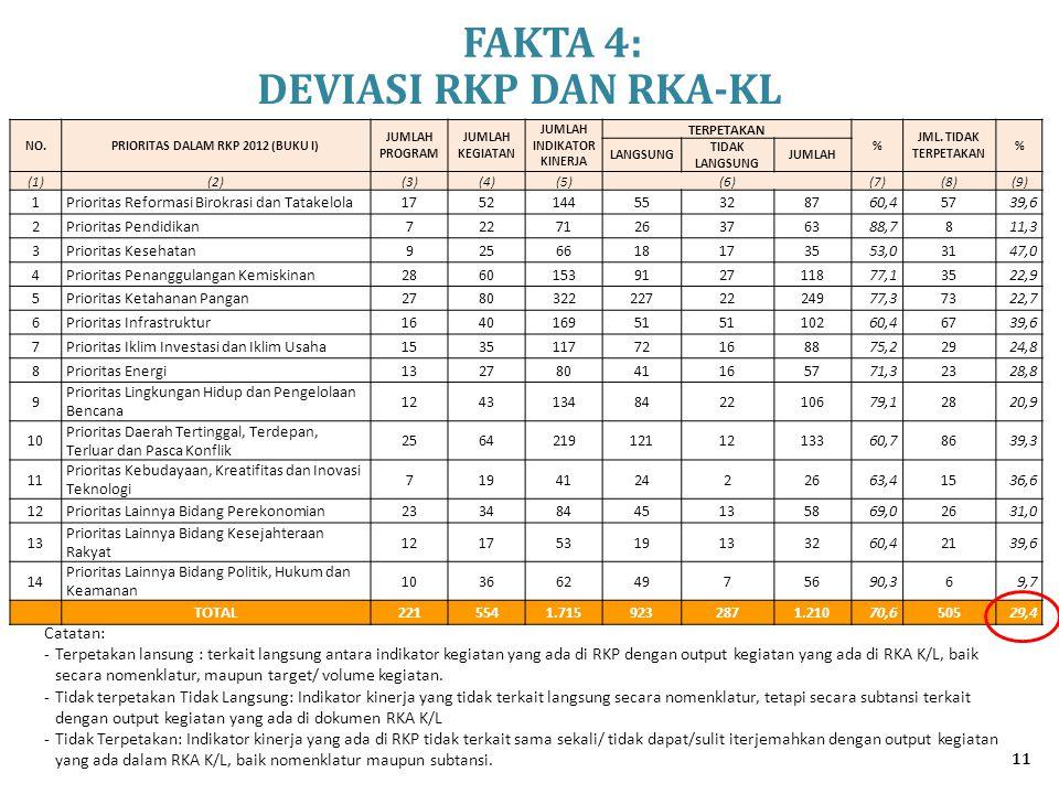 11 NO.PRIORITAS DALAM RKP 2012 (BUKU I) JUMLAH PROGRAM JUMLAH KEGIATAN JUMLAH INDIKATOR KINERJA TERPETAKAN % JML. TIDAK TERPETAKAN % LANGSUNG TIDAK LA