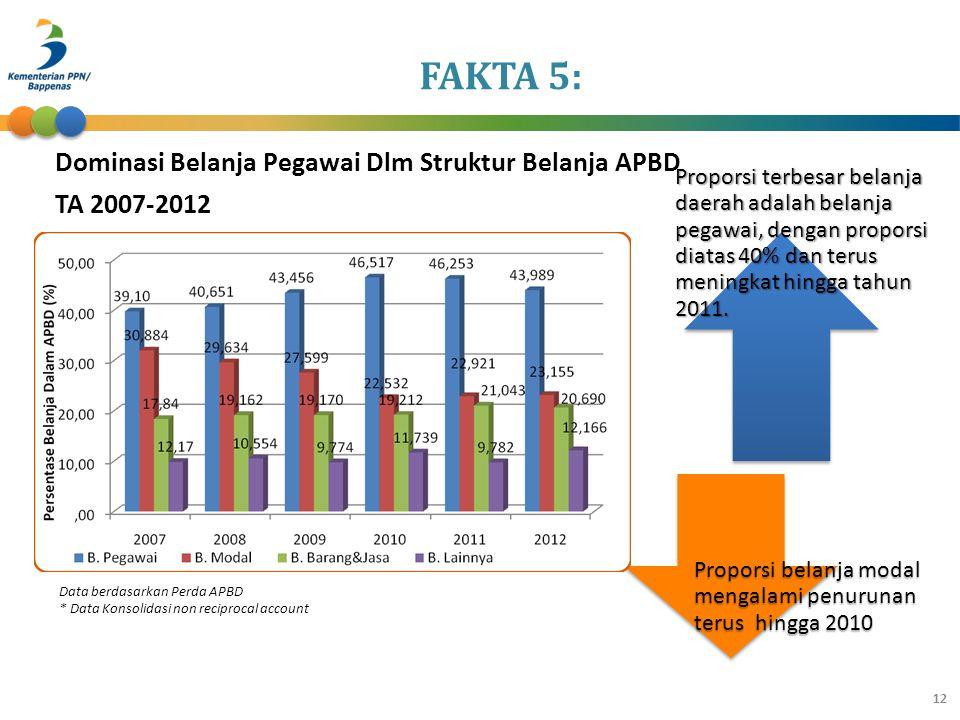 Data berdasarkan Perda APBD * Data Konsolidasi non reciprocal account Dalam Jutaan Rupiah Proporsi terbesar belanja daerah adalah belanja pegawai, den