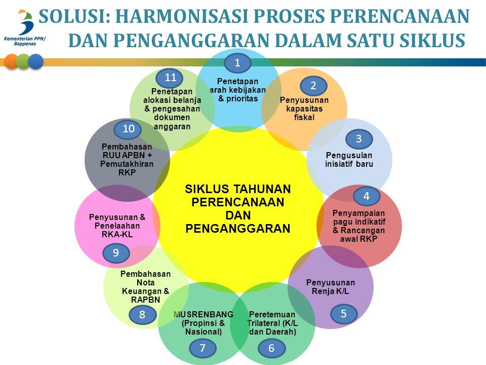 SOLUSI: HARMONISASI PROSES PERENCANAAN DAN PENGANGGARAN DALAM SATU SIKLUS SIKLUS TAHUNAN PERENCANAAN DAN PENGANGGARAN Penetapan arah kebijakan & prior