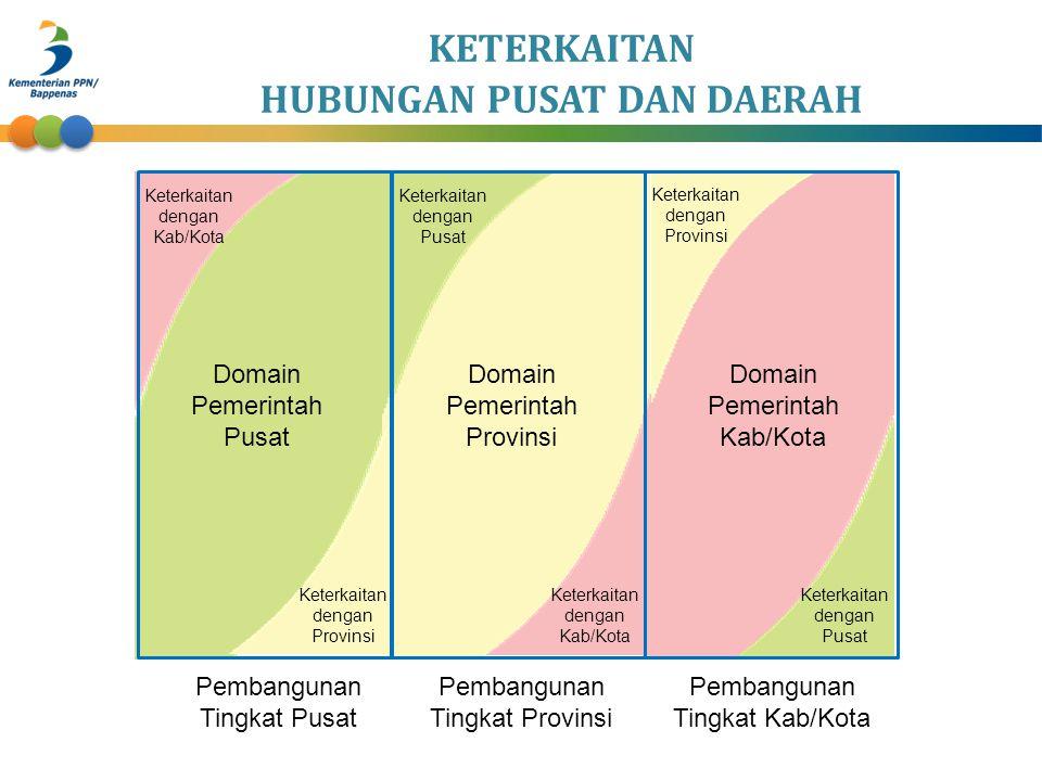 Pembangunan Tingkat Pusat Pembangunan Tingkat Provinsi Pembangunan Tingkat Kab/Kota Domain Pemerintah Pusat Domain Pemerintah Provinsi Domain Pemerint