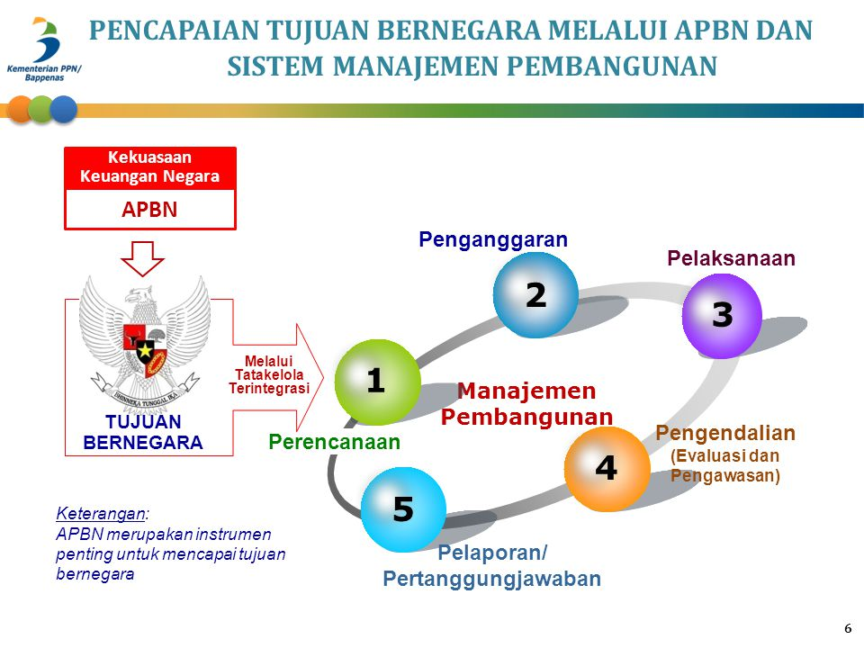 6 Manajemen Pembangunan 1 2 3 4 5 Perencanaan Penganggaran Pengendalian (Evaluasi dan Pengawasan) Pelaporan/ Pertanggungjawaban Pelaksanaan TUJUAN BER