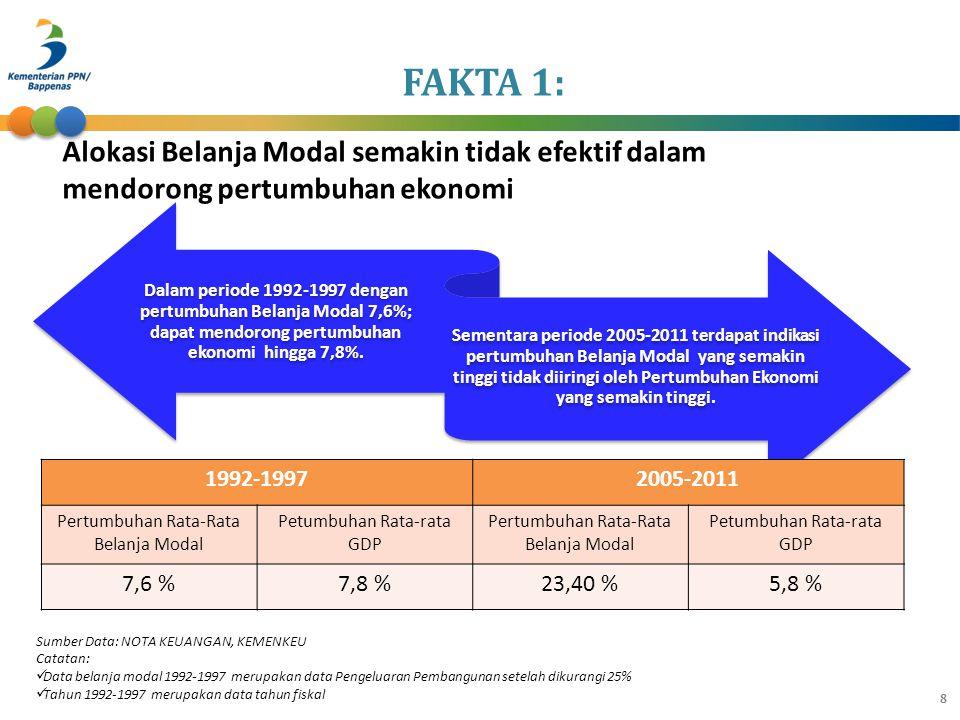 FAKTA 1: Dalam periode 1992-1997 dengan pertumbuhan Belanja Modal 7,6%; dapat mendorong pertumbuhan ekonomi hingga 7,8%. Sementara periode 2005-2011 t