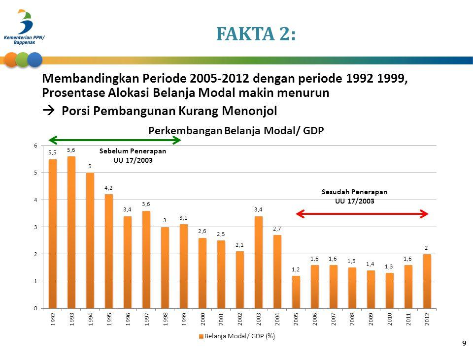 9 Sebelum Penerapan UU 17/2003 Sesudah Penerapan UU 17/2003 FAKTA 2: Membandingkan Periode 2005-2012 dengan periode 1992 1999, Prosentase Alokasi Bela