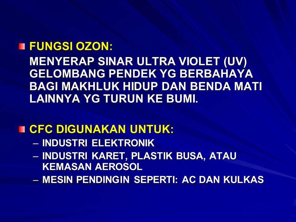 FUNGSI OZON: MENYERAP SINAR ULTRA VIOLET (UV) GELOMBANG PENDEK YG BERBAHAYA BAGI MAKHLUK HIDUP DAN BENDA MATI LAINNYA YG TURUN KE BUMI. CFC DIGUNAKAN