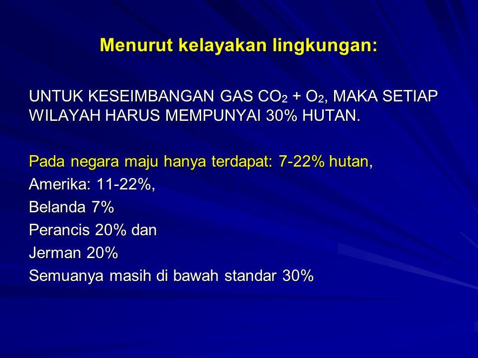 Menurut kelayakan lingkungan: UNTUK KESEIMBANGAN GAS CO + O, MAKA SETIAP WILAYAH HARUS MEMPUNYAI 30% HUTAN. UNTUK KESEIMBANGAN GAS CO 2 + O 2, MAKA SE