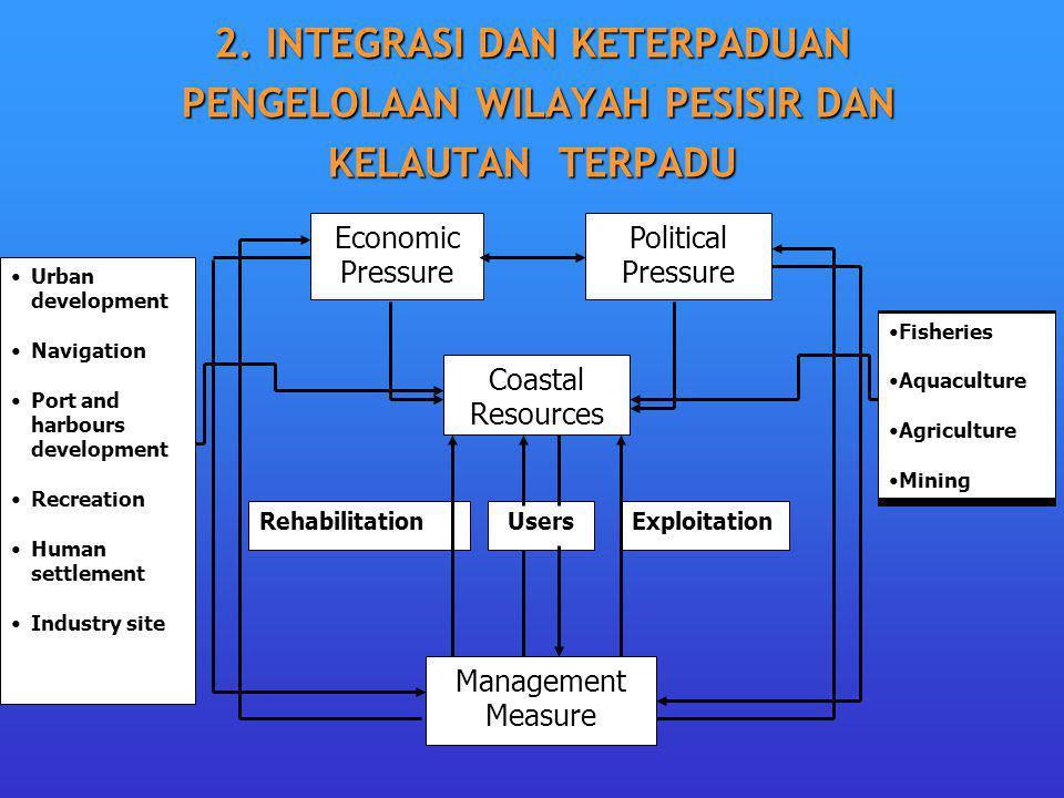 2. INTEGRASI DAN KETERPADUAN PENGELOLAAN WILAYAH PESISIR DAN KELAUTAN TERPADU Economic Pressure Political Pressure Coastal Resources Management Measur