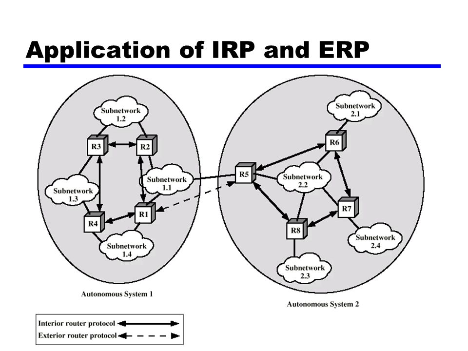 Application of IRP and ERP