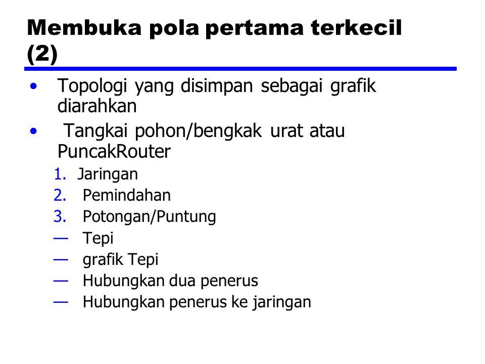 Membuka pola pertama terkecil (2) Topologi yang disimpan sebagai grafik diarahkan Tangkai pohon/bengkak urat atau PuncakRouter 1.Jaringan 2.